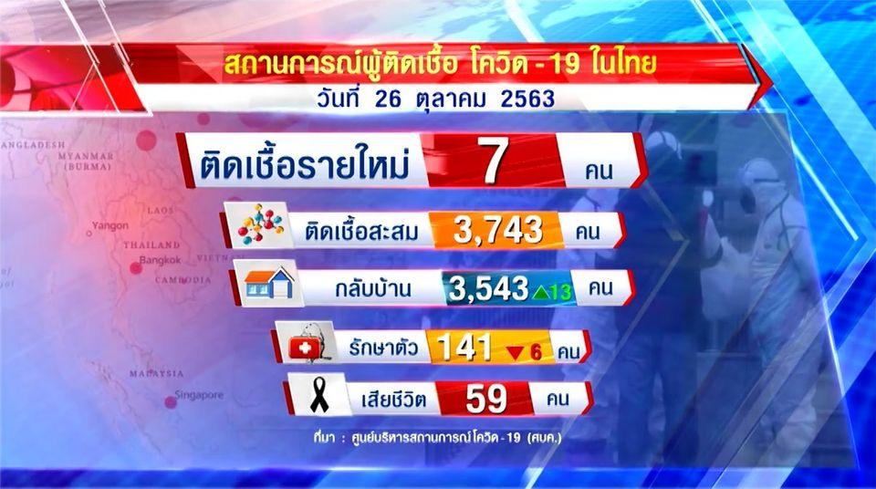 พบผู้ป่วยติดเชื้อโควิด-19 ในไทยเพิ่ม 7 คน เดินทางมาจาก 7 ประเทศ