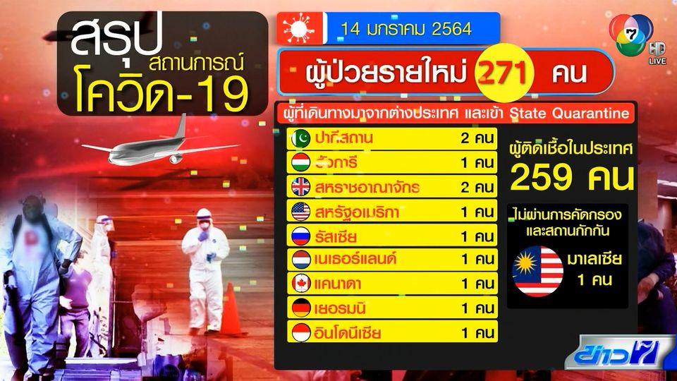 โควิด-19 ระบาดใหม่ ติดเชื้อ 271 คน เสียชีวิต 2 คน