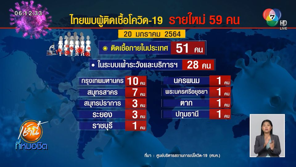 ศบค. เผยไทยพบผู้ติดเชื้อโควิด-19 อีก 59 คน เสียชีวิตเพิ่ม 1 คน