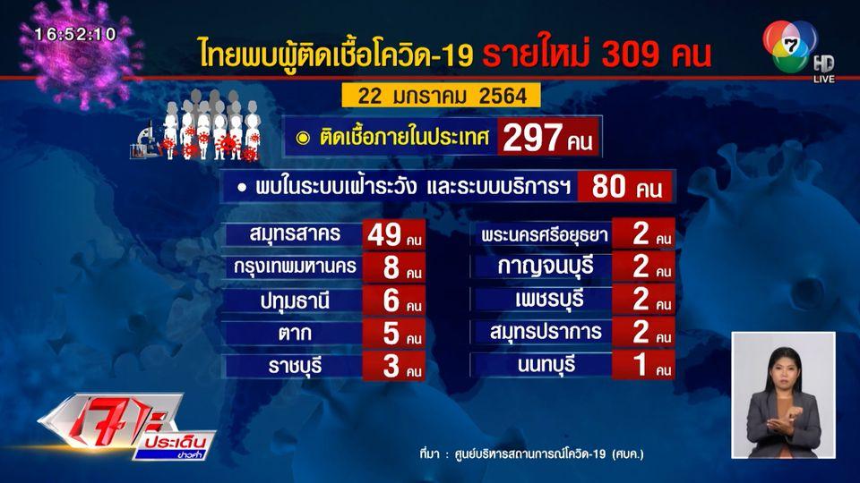 ผู้ติดเชื้อโควิด-19 ในไทยพุ่ง วันนี้เพิ่มอีก 309 คน