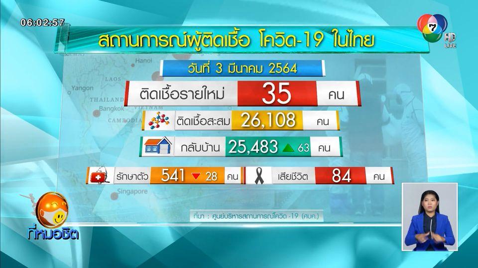 ศบค.เผยไทยพบผู้ติดเชื้อโควิด-19 รายใหม่ 35 คน ต่ำกว่า 50 คน เป็นวันที่ 2