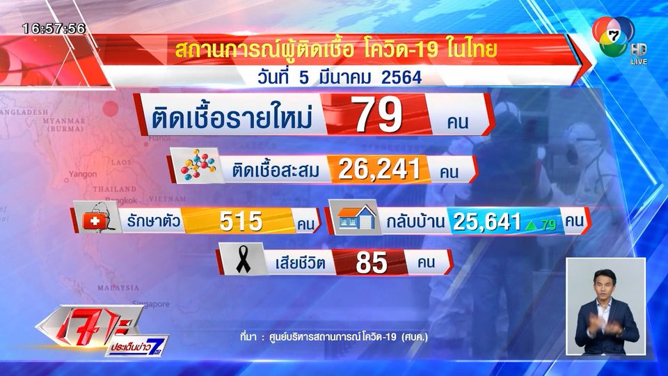 ศบค.เผยไทยมีผู้ติดเชื้อโควิด-19 เพิ่ม 79 คน รวมติดเชื้อสะสม 26,241 คน