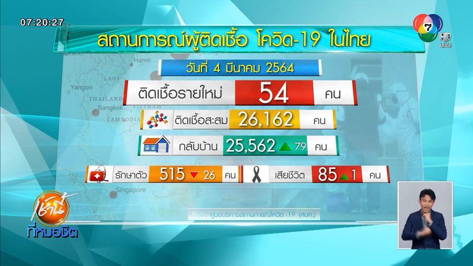 ศบค.เผยไทยพบผู้ติดโควิด-19 รายใหม่ 54 คน เสียชีวิตอีก 1 คน