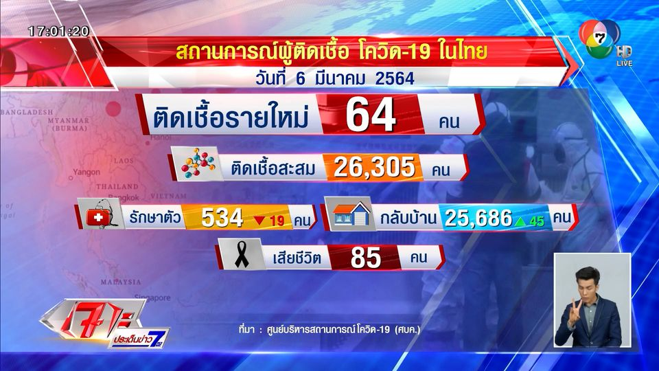 ศบค.เผยไทยพบผู้ติดเชื้อ 64 คน ไม่มีผู้เสียชีวิตเพิ่ม