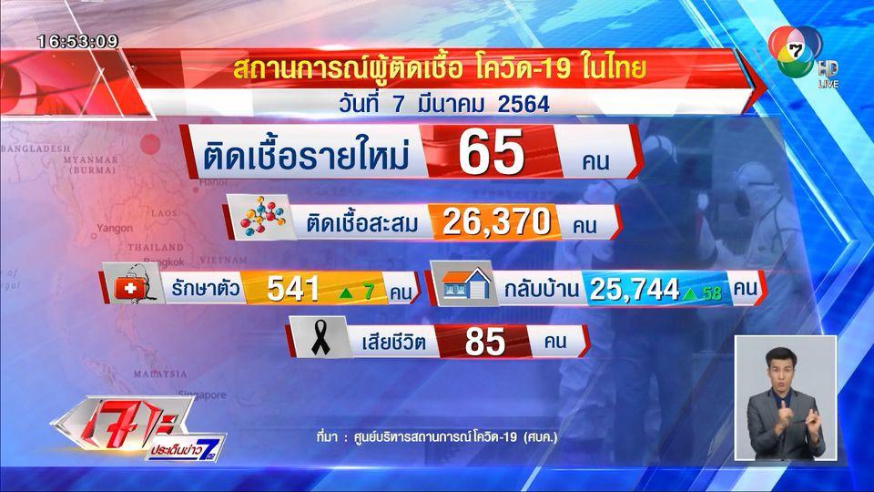 ศบค.เผยไทยพบผู้ติดเชื้อ 65 คน ที่ จ.สมุทรสาคร มากสุด 47 คน
