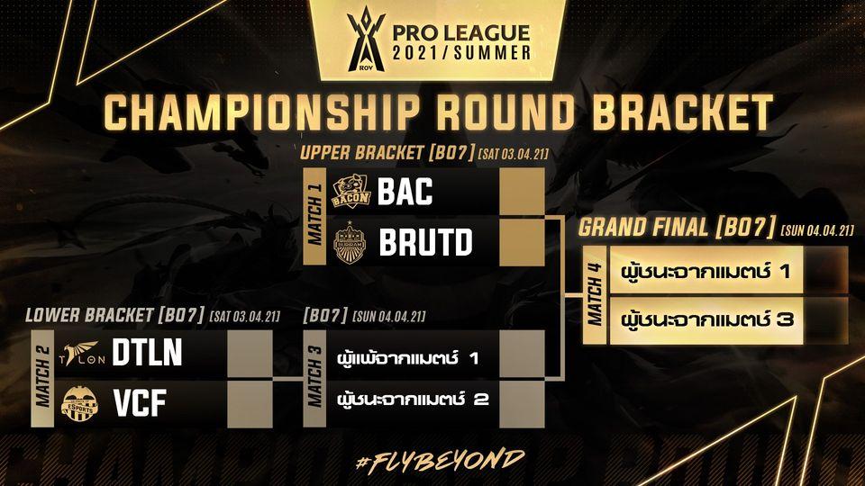 ห้ามพลาด เชียร์ 4 ทีมเข้ารอบ RoV Pro League Championship 3-4 เม.ย.นี้